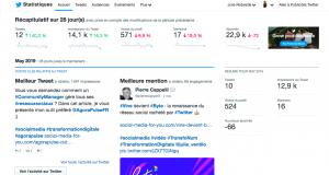Exemple de tableau de bord sur Twitter analytics