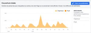 Visionnez les taux de couverture de vos publications Facebook