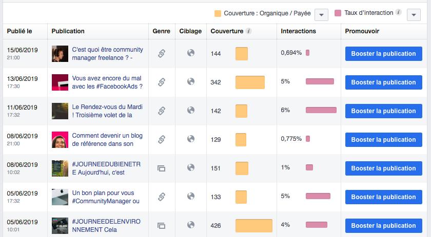 Visionnez le taux d'engagement Facebook par article