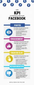 Infographie reprenant les principaux points de l'article sur Facebook