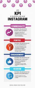 Infographie reprenant les KPIs les principaux points importants de l'article sur les KPIs d'Instagram