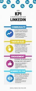 Infographie reprenant les principaux KPIs à suivre sur LinkedIn.