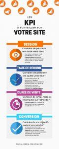 Infographie regroupant les principaux objectifs à surveiller sur votre site