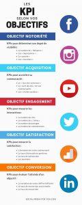 Objectif réseaux sociaux