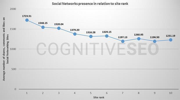 Cognitive SEO presence resaux sociaux en lien avec l'importance des visuels dans le SEO