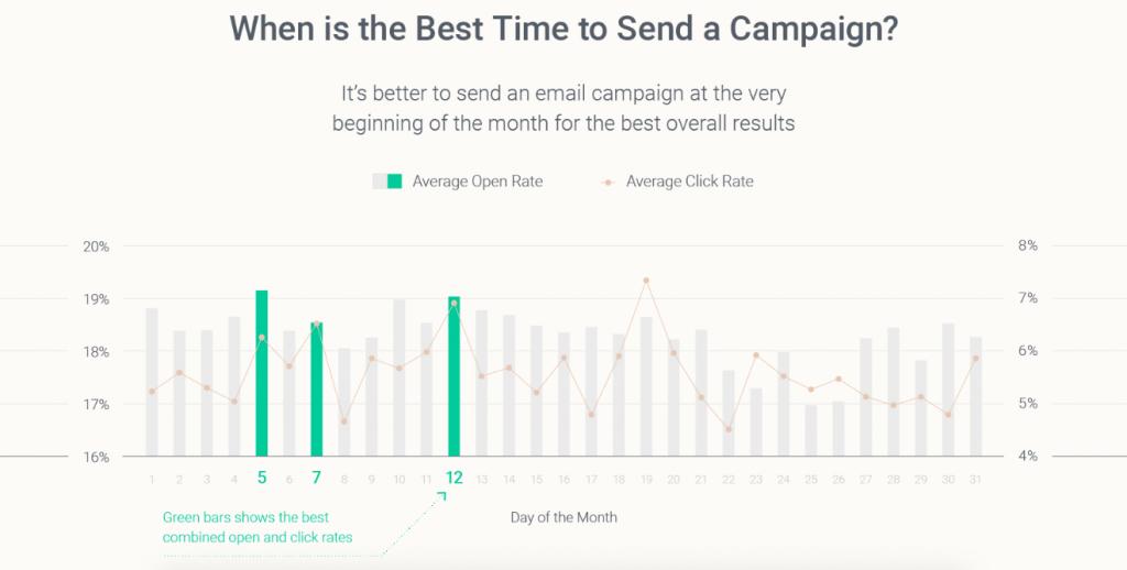 graphique montrant le meilleur moment du mois où envoyer ses mails