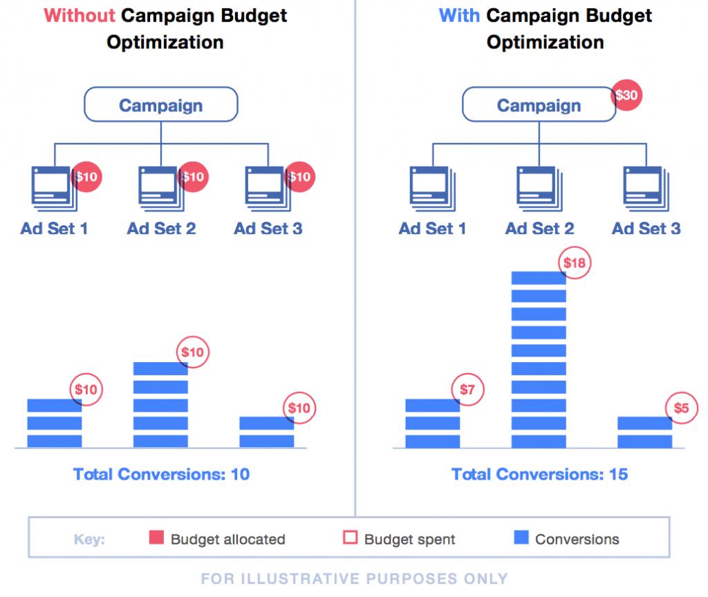 Schéma de l'optimisation des budgets de campages Facebook Ads par l'algorithme Facebook