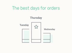 Les meilleurs jours de la semaine où envoyer vos mails