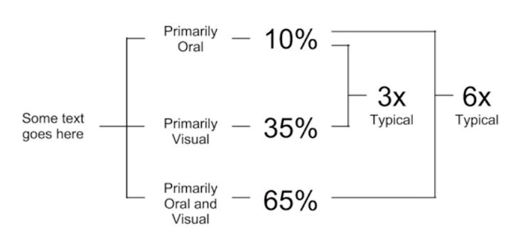 Pourcentage de retention d'information montrant l'importance des visuels pour votre SEO