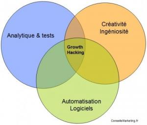 Schéma illustrant ce qu'est le growth hacking
