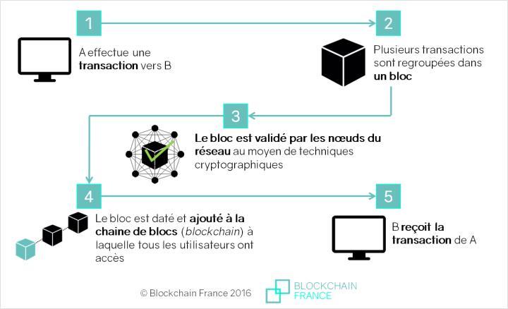 le système blockchain