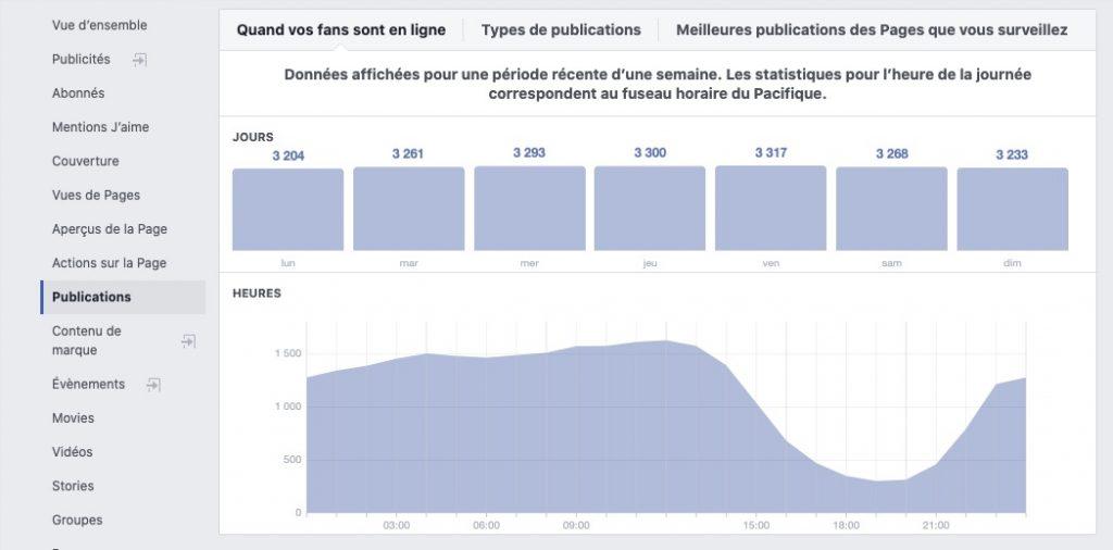 trouver les meilleures heures de publication facebook