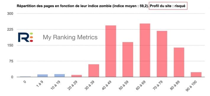 site au profil zombie risqué