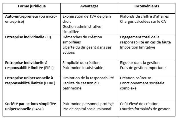 community manager freelance régime juridique